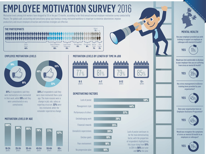 limitation in employee motivation and satisfactin Interested in obtaining useful, actionable results from your employee satisfaction surveys you can obtain trustworthy results if you use these methods.